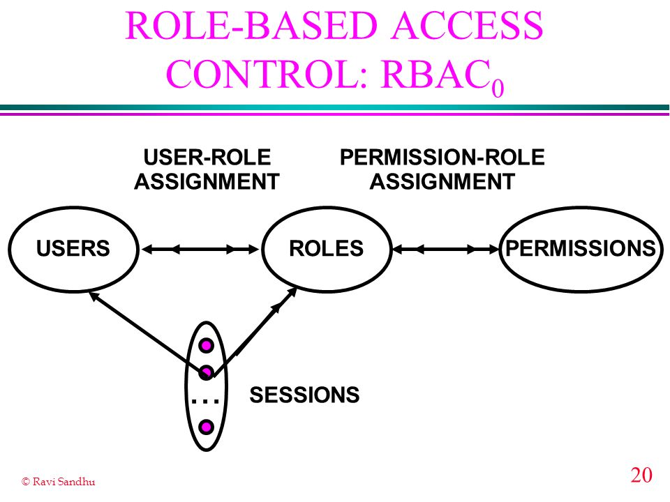 20 © Ravi Sandhu ROLE-BASED ACCESS CONTROL: RBAC 0 ROLES USER-ROLE ASSIGNMENT PERMISSION-ROLE ASSIGNMENT USERSPERMISSIONS...