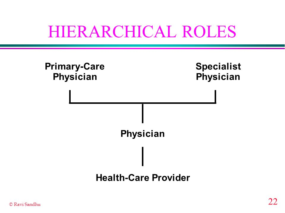 22 © Ravi Sandhu HIERARCHICAL ROLES Health-Care Provider Physician Primary-Care Physician Specialist Physician