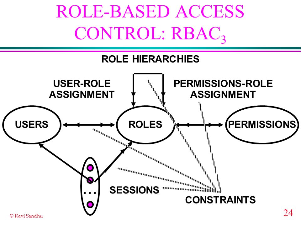 24 © Ravi Sandhu ROLE-BASED ACCESS CONTROL: RBAC 3 ROLES USER-ROLE ASSIGNMENT PERMISSIONS-ROLE ASSIGNMENT USERSPERMISSIONS...