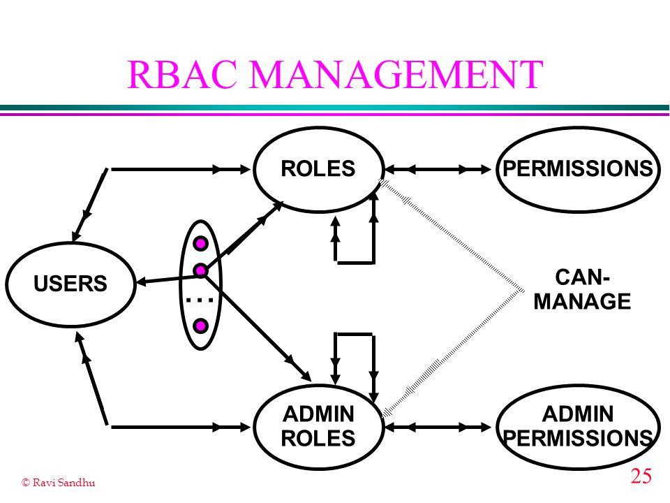 25 © Ravi Sandhu RBAC MANAGEMENT ROLES USERS PERMISSIONS...