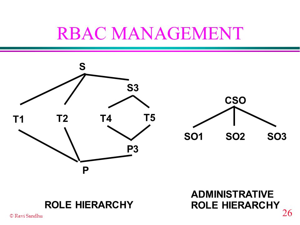 26 © Ravi Sandhu RBAC MANAGEMENT S T1 T2 S3 T4 T5 P3 P ADMINISTRATIVE ROLE HIERARCHY CSO SO1SO2SO3 ROLE HIERARCHY