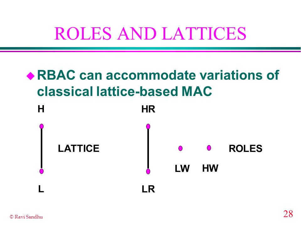 28 © Ravi Sandhu ROLES AND LATTICES u RBAC can accommodate variations of classical lattice-based MAC H L HR LR LW HW LATTICE ROLES