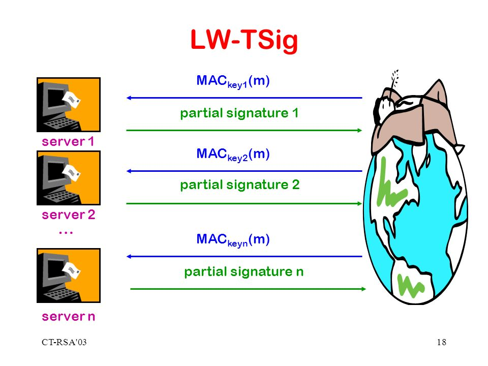CT-RSA 0318 LW-TSig MAC key1 (m) MAC key2 (m) MAC keyn (m) … server 1 server 2 server n partial signature 1 partial signature 2 partial signature n
