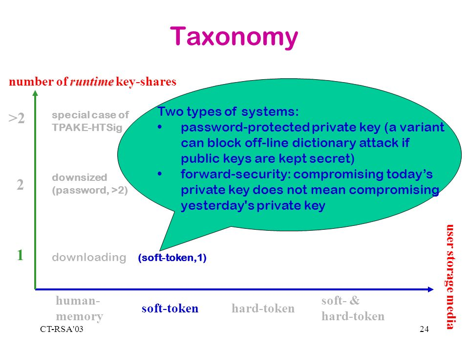 CT-RSA 0324 Taxonomy 1 2 >2 human- memory soft-tokenhard-token soft- & hard-token runtime number of runtime key-shares downloading special case of TPAKE-HTSig Two types of systems: password-protected private key (a variant can block off-line dictionary attack if public keys are kept secret) forward-security: compromising todays private key does not mean compromising yesterday s private key downsized (password, >2) (soft-token,1) user storage media