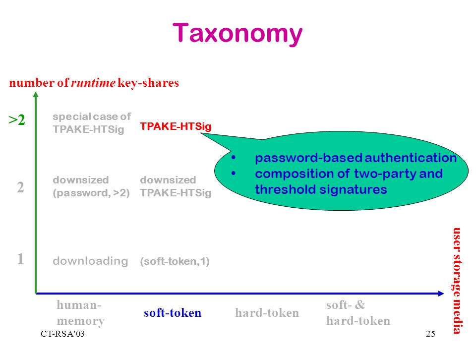 CT-RSA'0325 Taxonomy 1 2 >2 human- memory soft-tokenhard-token soft- & hard-token runtime number of runtime key-shares downloading special case of TPA