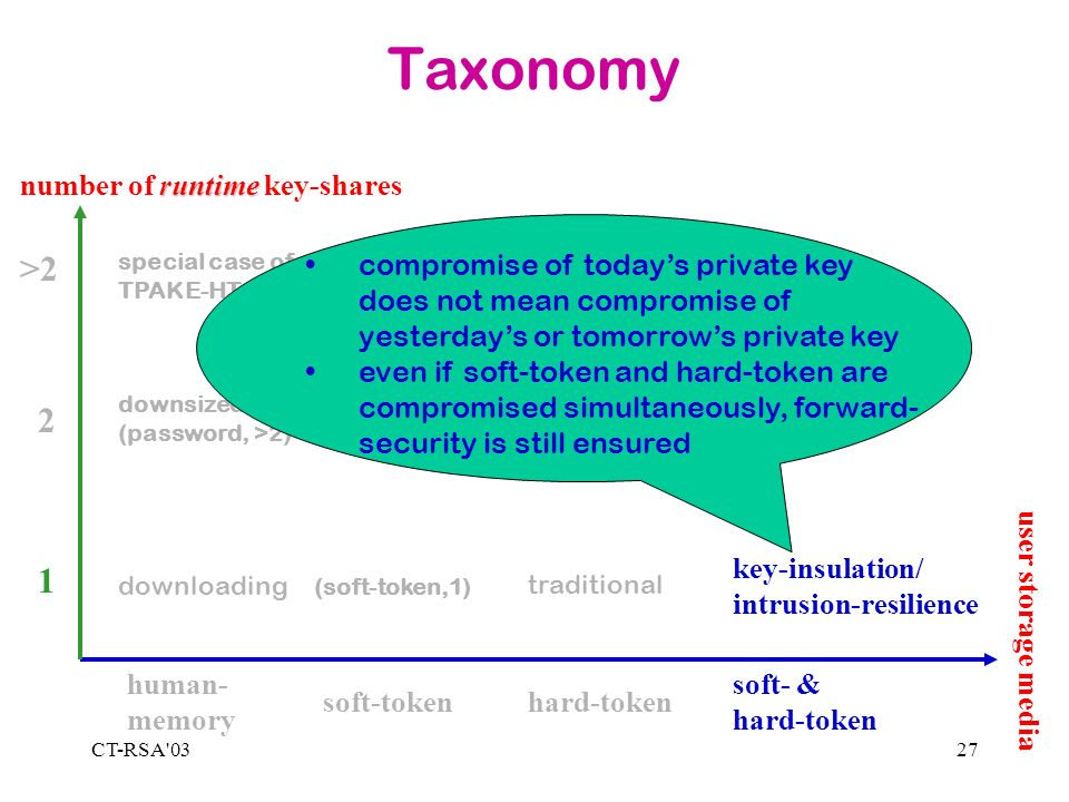 CT-RSA 0327 Taxonomy 1 2 >2 human- memory soft-tokenhard-token soft- & hard-token runtime number of runtime key-shares downloading special case of TPAKE-HTSig downsized (password, >2) (soft-token,1) TPAKE-HTSig downsized TPAKE-HTSig traditional LW-TSig downsized LW-TSig key-insulation/ intrusion-resilience compromise of todays private key does not mean compromise of yesterdays or tomorrows private key even if soft-token and hard-token are compromised simultaneously, forward- security is still ensured user storage media