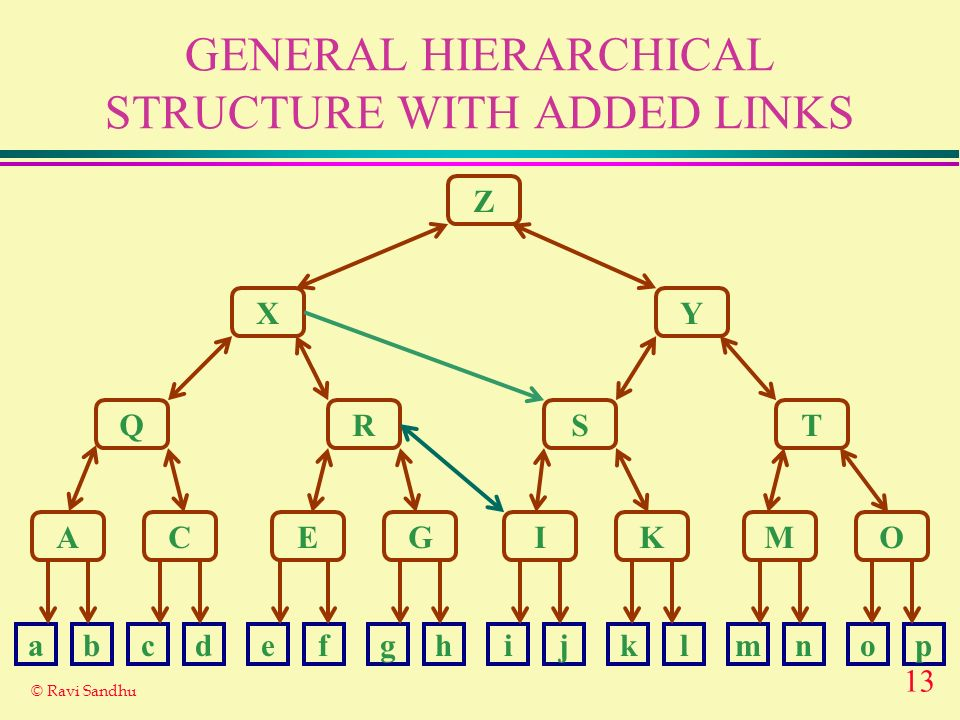 13 © Ravi Sandhu GENERAL HIERARCHICAL STRUCTURE WITH ADDED LINKS Z X Q A Y RST CEGIKMO abcdefghijklmnop
