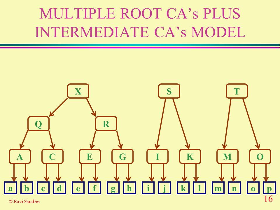 16 © Ravi Sandhu MULTIPLE ROOT CAs PLUS INTERMEDIATE CAs MODEL X Q A R ST CEGIKMO abcdefghijklmnop