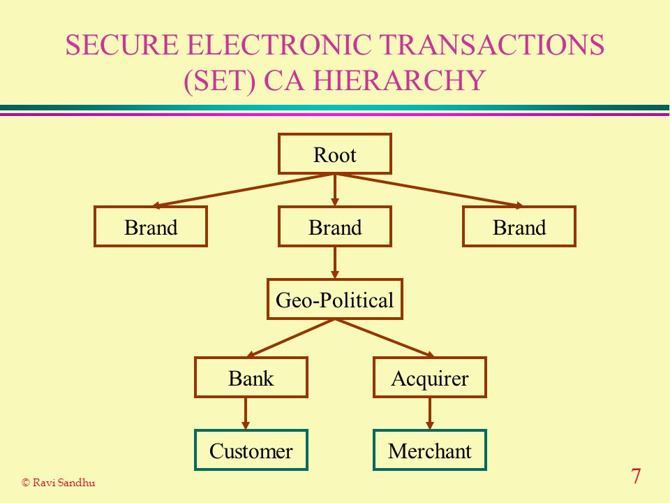 7 © Ravi Sandhu SECURE ELECTRONIC TRANSACTIONS (SET) CA HIERARCHY Root Brand Geo-Political BankAcquirer CustomerMerchant