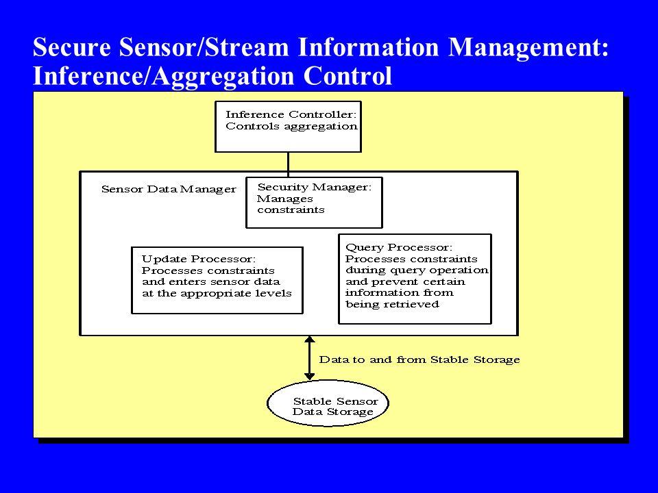 Secure Sensor/Stream Information Management: Inference/Aggregation Control
