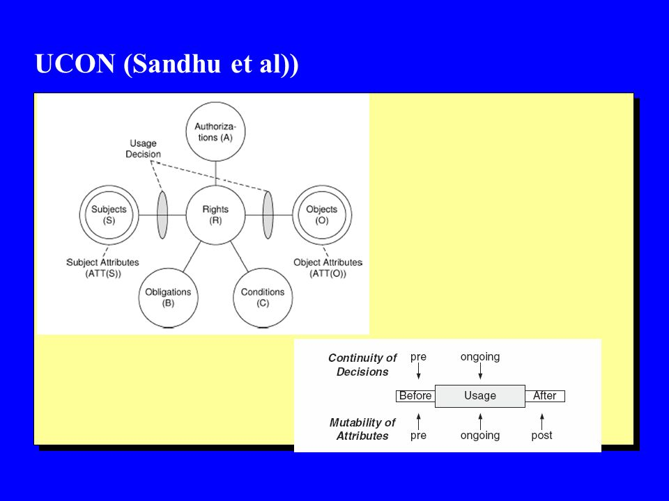UCON (Sandhu et al))