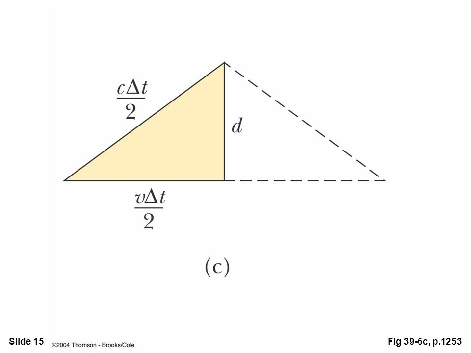 Slide 15Fig 39-6c, p.1253