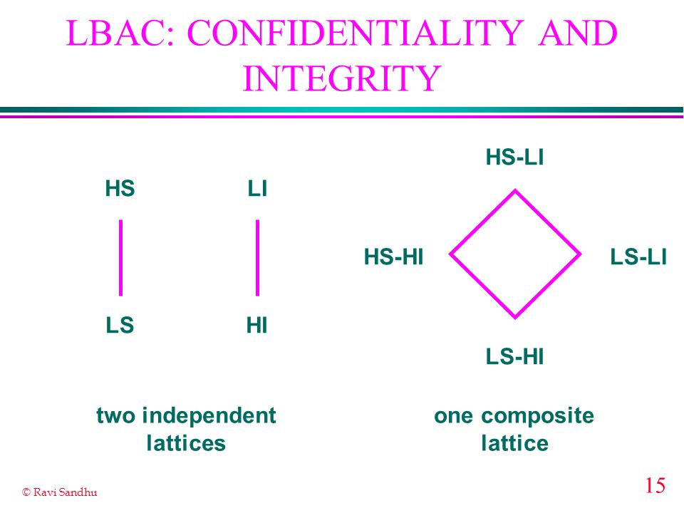 15 © Ravi Sandhu LBAC: CONFIDENTIALITY AND INTEGRITY HS LS LI HI HS-LI LS-HI HS-HILS-LI two independent lattices one composite lattice