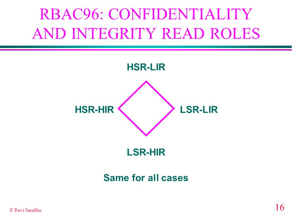 16 © Ravi Sandhu RBAC96: CONFIDENTIALITY AND INTEGRITY READ ROLES HSR-LIR LSR-HIR HSR-HIRLSR-LIR Same for all cases
