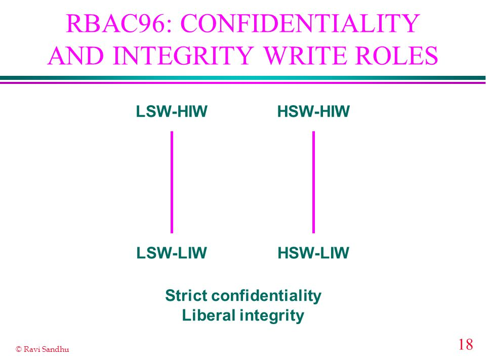 19 © Ravi Sandhu RBAC96: CONFIDENTIALITY AND INTEGRITY WRITE ROLES Strict confidentiality Strict integrity LSW-LIWLSW-HIWHSW-LIWHSW-HIW