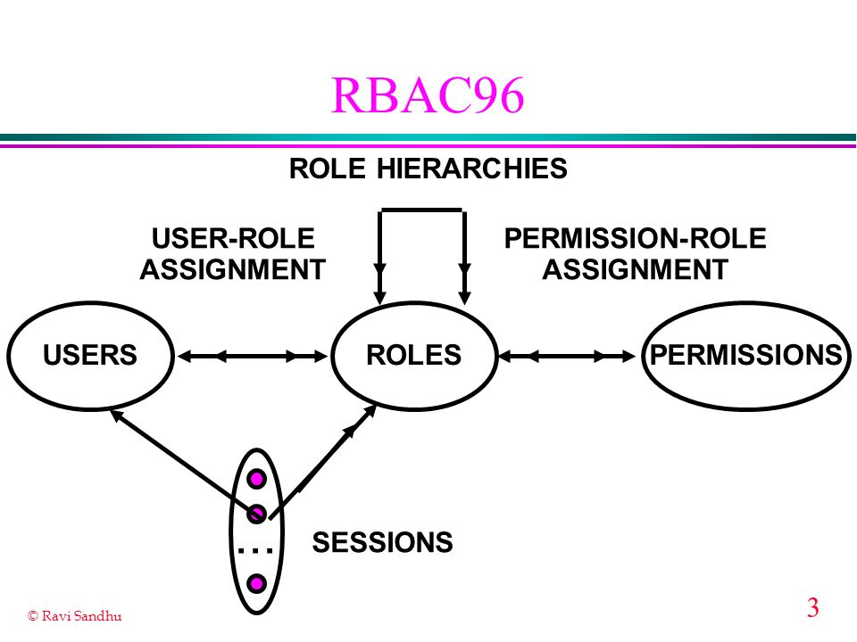 3 © Ravi Sandhu RBAC96 ROLES USER-ROLE ASSIGNMENT PERMISSION-ROLE ASSIGNMENT USERSPERMISSIONS... SESSIONS ROLE HIERARCHIES