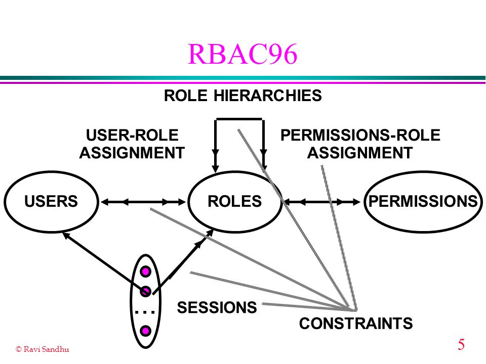 5 © Ravi Sandhu RBAC96 ROLES USER-ROLE ASSIGNMENT PERMISSIONS-ROLE ASSIGNMENT USERSPERMISSIONS... SESSIONS ROLE HIERARCHIES CONSTRAINTS