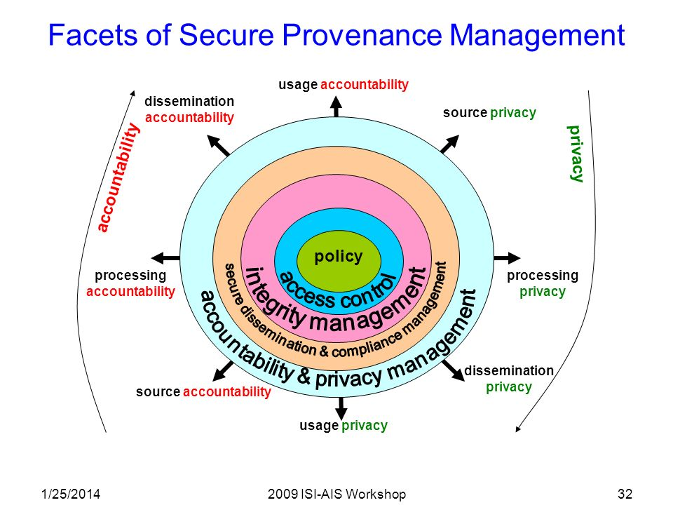 1/25/20142009 ISI-AIS Workshop32 policy usage accountability usage privacy source privacy source accountability processing privacy dissemination privacy processing accountability dissemination accountability privacy accountability Facets of Secure Provenance Management
