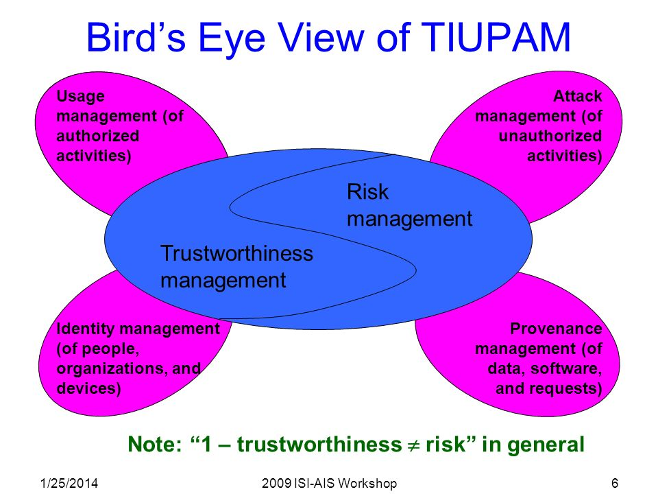 1/25/20142009 ISI-AIS Workshop6 Birds Eye View of TIUPAM Trustworthiness management Risk management Usage management (of authorized activities) Identity management (of people, organizations, and devices) Attack management (of unauthorized activities) Provenance management (of data, software, and requests) Note: 1 – trustworthiness risk in general