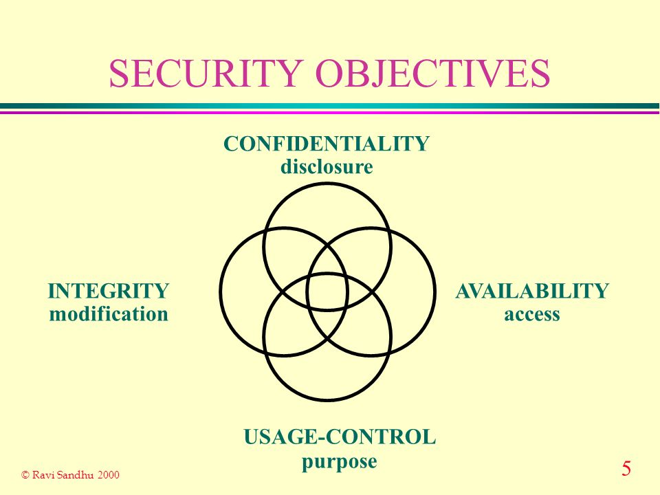 6 © Ravi Sandhu 2000 AUTHORIZATION, TRUST AND RISK u Information security is fundamentally about managing l authorization and l trust so as to manage risk