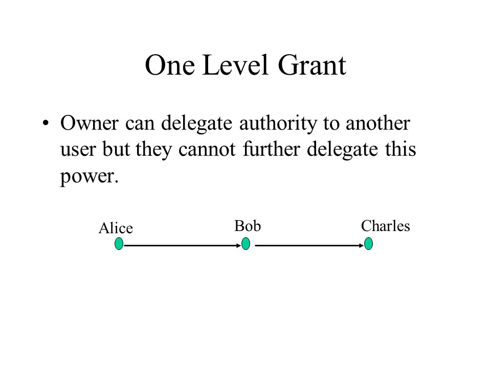 One Level Grant Owner can delegate authority to another user but they cannot further delegate this power. Alice BobCharles
