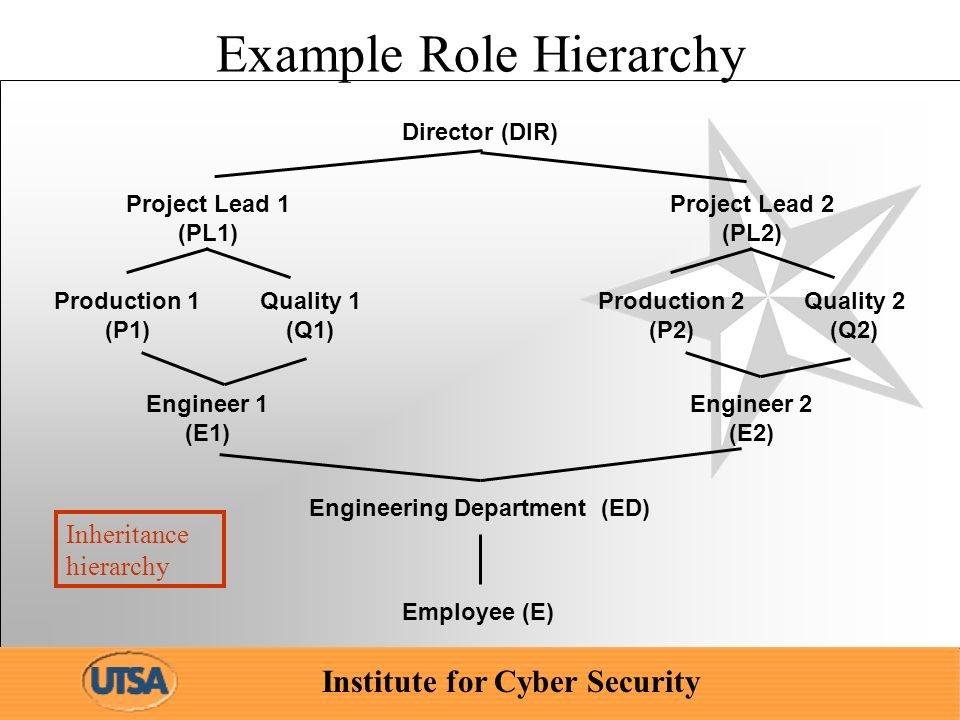 Institute for Cyber Security Example Role Hierarchy Engineering Department (ED) Project Lead 1 (PL1) Engineer 1 (E1) Production 1 (P1) Quality 1 (Q1) Director (DIR) Project Lead 2 (PL2) Engineer 2 (E2) Production 2 (P2) Quality 2 (Q2) Employee (E) Inheritance hierarchy