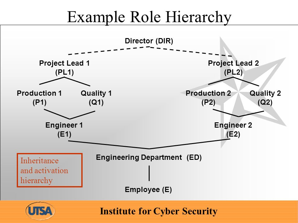 Institute for Cyber Security Example Role Hierarchy Engineering Department (ED) Project Lead 1 (PL1) Engineer 1 (E1) Production 1 (P1) Quality 1 (Q1) Director (DIR) Project Lead 2 (PL2) Engineer 2 (E2) Production 2 (P2) Quality 2 (Q2) Employee (E) Inheritance and activation hierarchy