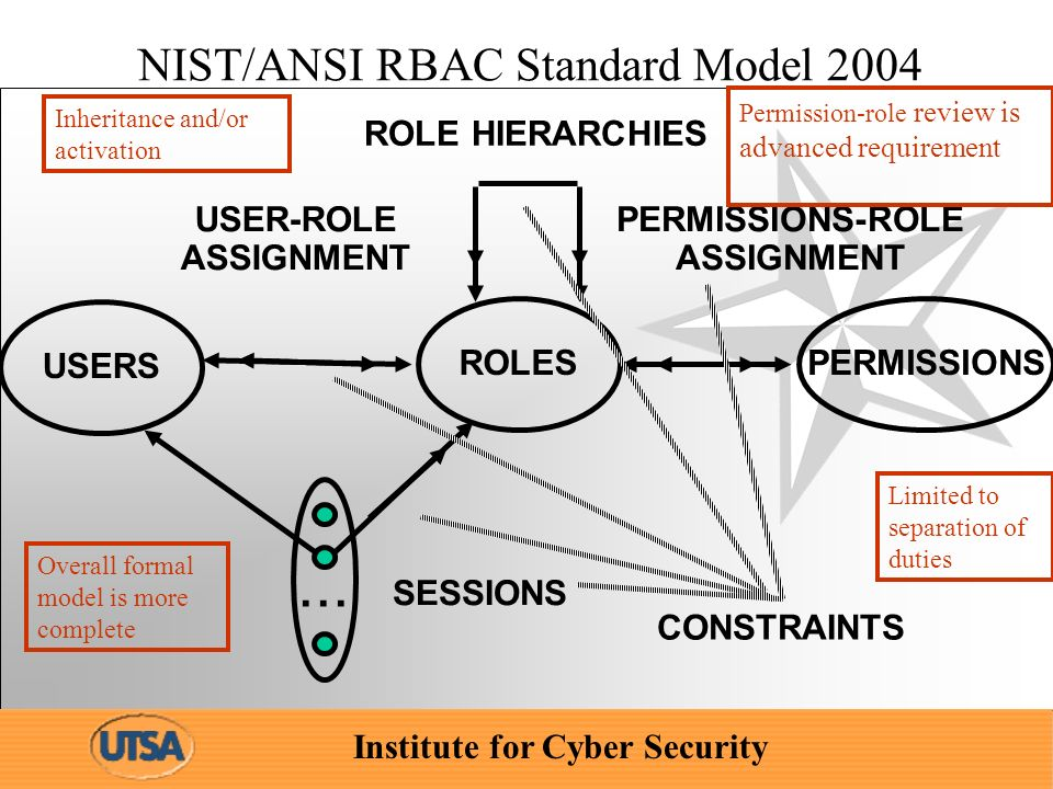 Institute for Cyber Security NIST/ANSI RBAC Standard Model 2004 ROLES USER-ROLE ASSIGNMENT PERMISSIONS-ROLE ASSIGNMENT USERS PERMISSIONS...