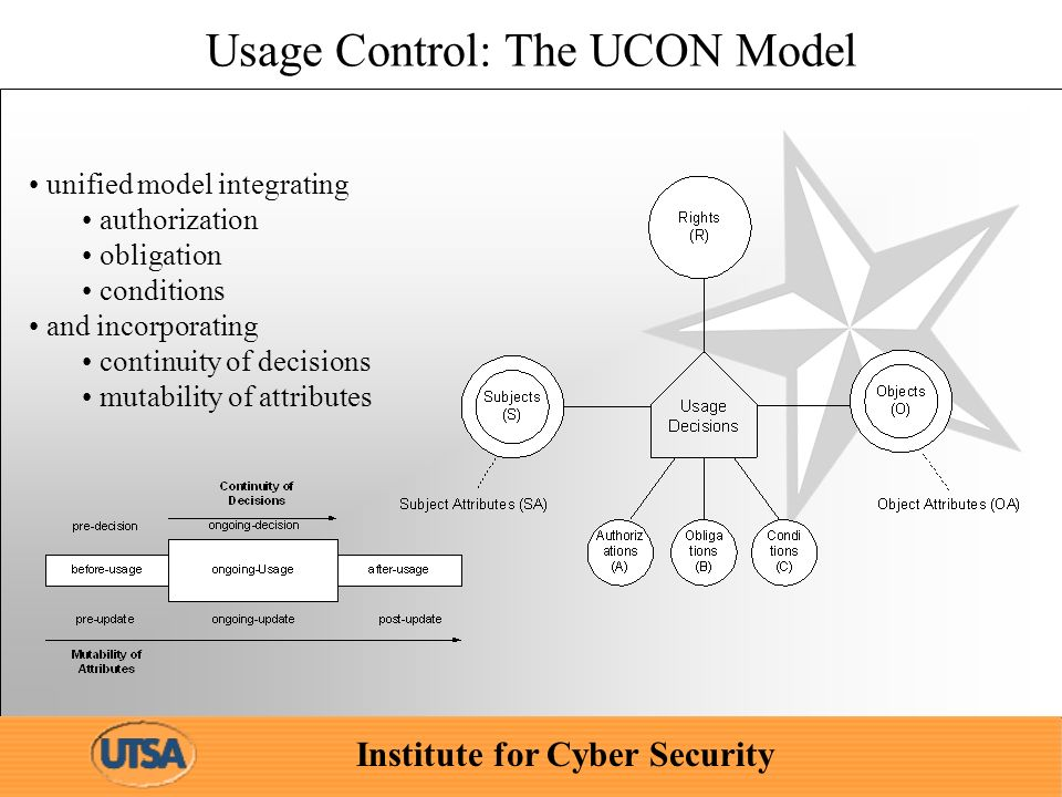 Institute for Cyber Security Usage Control: The UCON Model unified model integrating authorization obligation conditions and incorporating continuity of decisions mutability of attributes