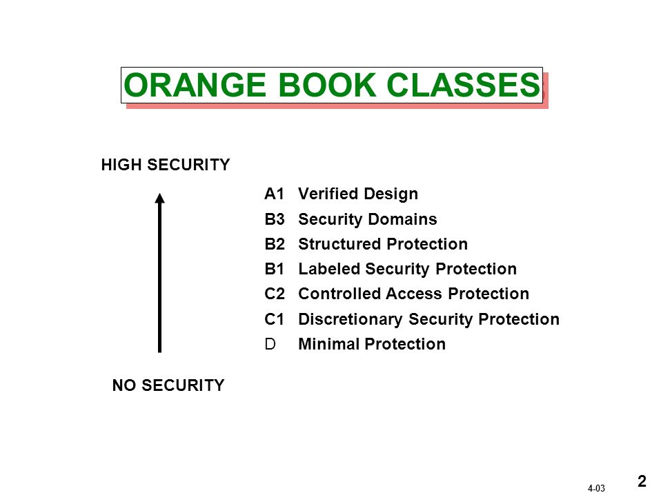 ORANGE BOOK CLASSES A1Verified Design B3Security Domains B2Structured Protection B1Labeled Security Protection C2Controlled Access Protection C1Discretionary Security Protection DMinimal Protection NO SECURITY HIGH SECURITY