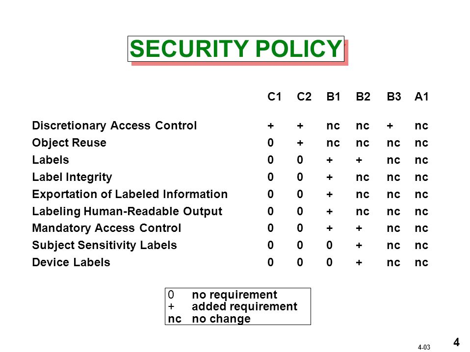SECURITY POLICY C1 C2 B1 B2 B3A1 Discretionary Access Control++ncnc+nc Object Reuse0+ncncnc nc Labels00++nc nc Label Integrity00+ncnc nc Exportation of Labeled Information00+ncnc nc Labeling Human-Readable Output00+ncnc nc Mandatory Access Control00++nc nc Subject Sensitivity Labels 000+nc nc Device Labels000+nc nc 0no requirement +added requirement ncno change