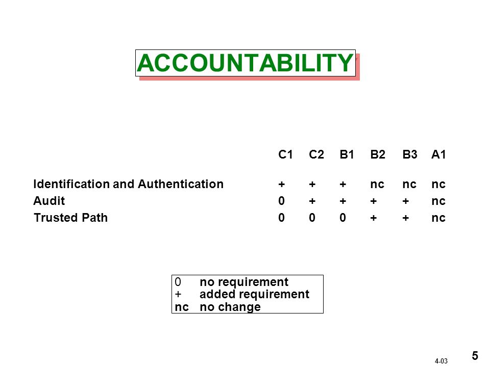 ACCOUNTABILITY C1 C2 B1 B2 B3A1 Identification and Authentication+++ncnc nc Audit0++++nc Trusted Path000++nc 0no requirement +added requirement ncno change