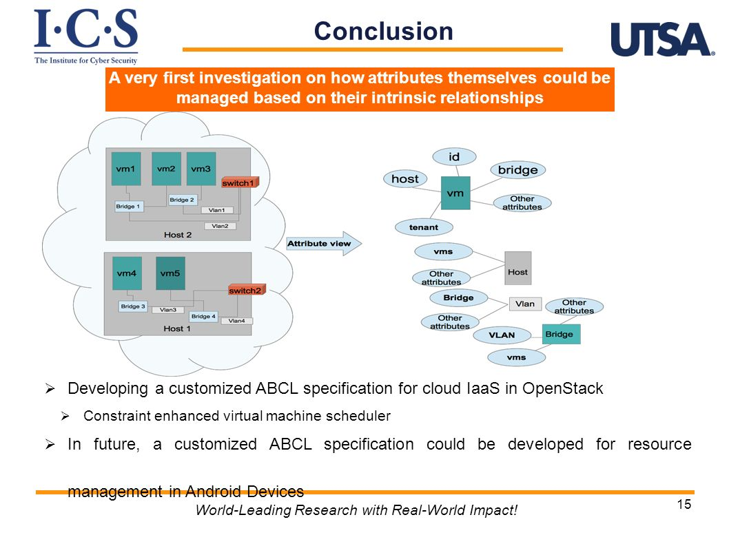Conclusion World-Leading Research with Real-World Impact! 15 Ongoing and Future work Developing a customized ABCL specification for cloud IaaS in Open