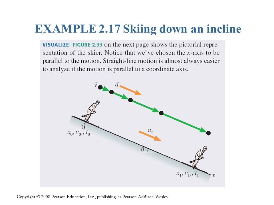 Copyright © 2008 Pearson Education, Inc., publishing as Pearson Addison-Wesley. EXAMPLE 2.17 Skiing down an incline