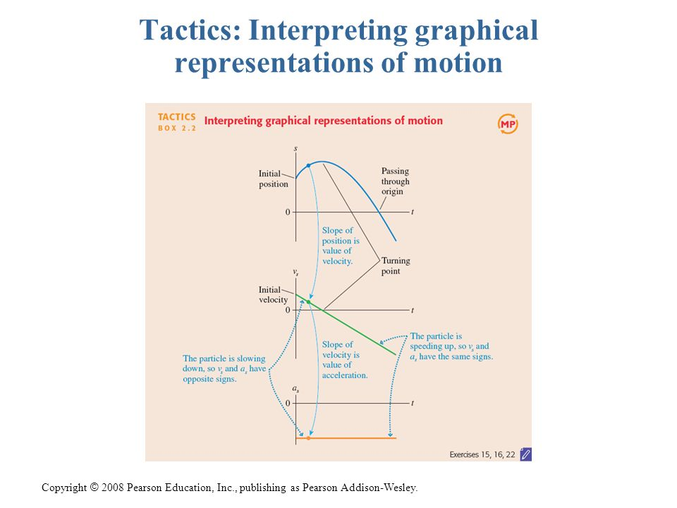 Copyright © 2008 Pearson Education, Inc., publishing as Pearson Addison-Wesley. Tactics: Interpreting graphical representations of motion