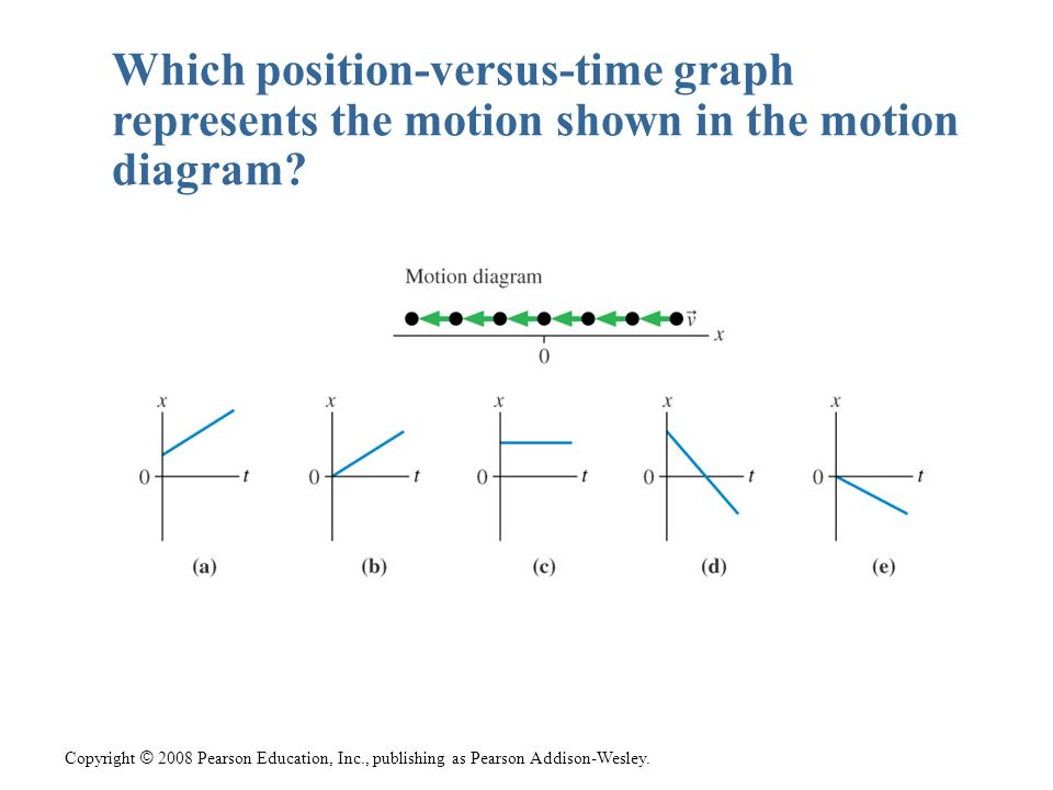 Copyright © 2008 Pearson Education, Inc., publishing as Pearson Addison-Wesley. Which position-versus-time graph represents the motion shown in the mo
