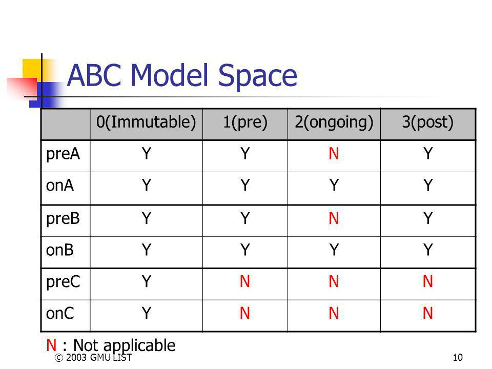 © 2003 GMU LIST10 ABC Model Space 0(Immutable)1(pre)2(ongoing)3(post) preAYYNY onAYYYY preBYYNY onBYYYY preCYNNN onCYNNN N : Not applicable