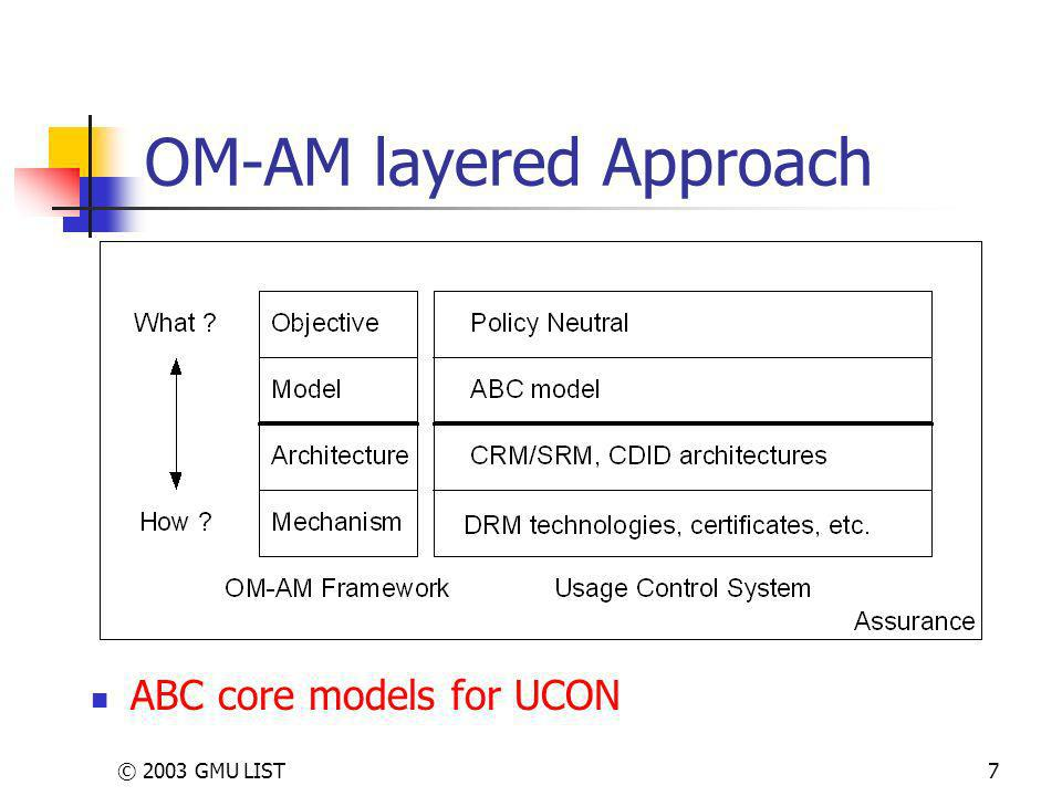 © 2003 GMU LIST7 OM-AM layered Approach ABC core models for UCON