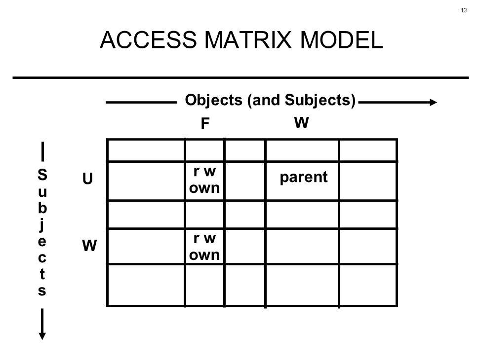 13 ACCESS MATRIX MODEL U r w own W F SubjectsSubjects Objects (and Subjects) W parent r w own