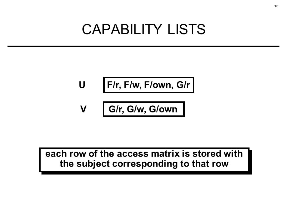 16 CAPABILITY LISTS each row of the access matrix is stored with the subject corresponding to that row UF/r, F/w, F/own, G/r VG/r, G/w, G/own
