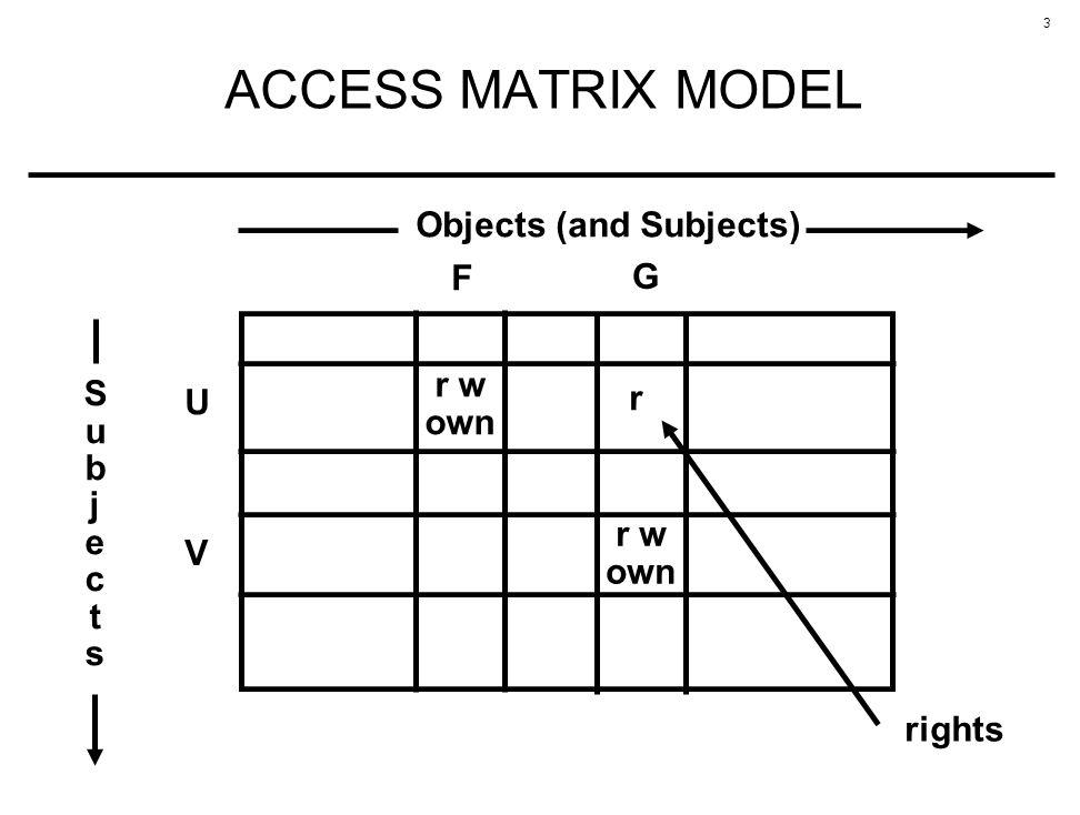 3 ACCESS MATRIX MODEL U r w own V F SubjectsSubjects Objects (and Subjects) r w own G r rights