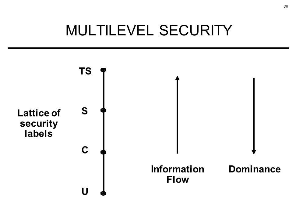 30 MULTILEVEL SECURITY TS S C U Information Flow Dominance Lattice of security labels