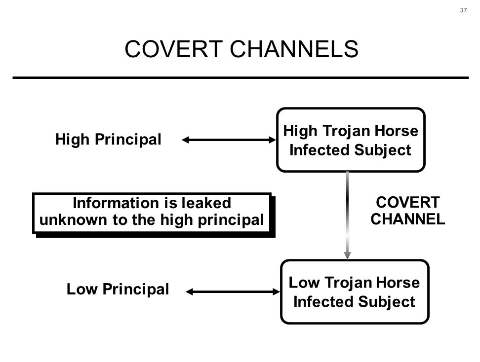 37 COVERT CHANNELS Low Principal High Trojan Horse Infected Subject High Principal Low Trojan Horse Infected Subject COVERT CHANNEL Information is lea