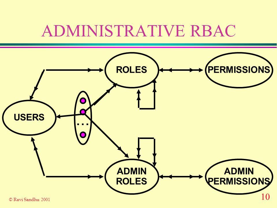 10 © Ravi Sandhu 2001 ADMINISTRATIVE RBAC ROLES USERS PERMISSIONS... ADMIN ROLES ADMIN PERMISSIONS