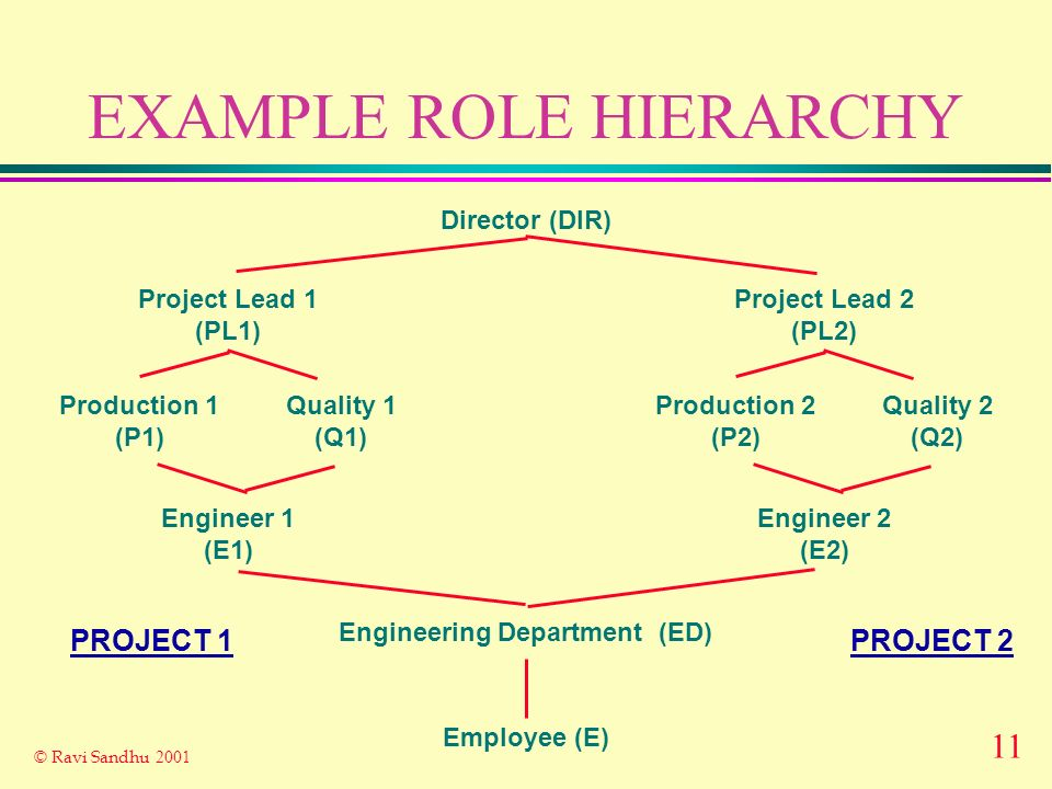 11 © Ravi Sandhu 2001 EXAMPLE ROLE HIERARCHY Employee (E) Engineering Department (ED) Project Lead 1 (PL1) Engineer 1 (E1) Production 1 (P1) Quality 1