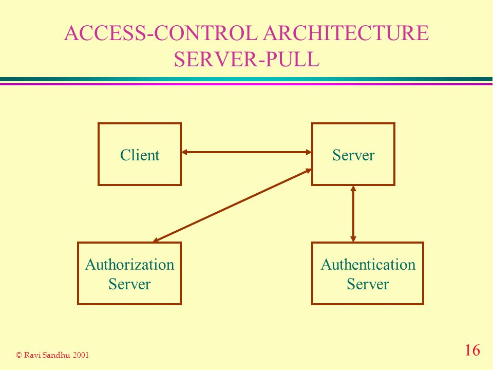 16 © Ravi Sandhu 2001 ACCESS-CONTROL ARCHITECTURE SERVER-PULL ClientServer Authorization Server Authentication Server