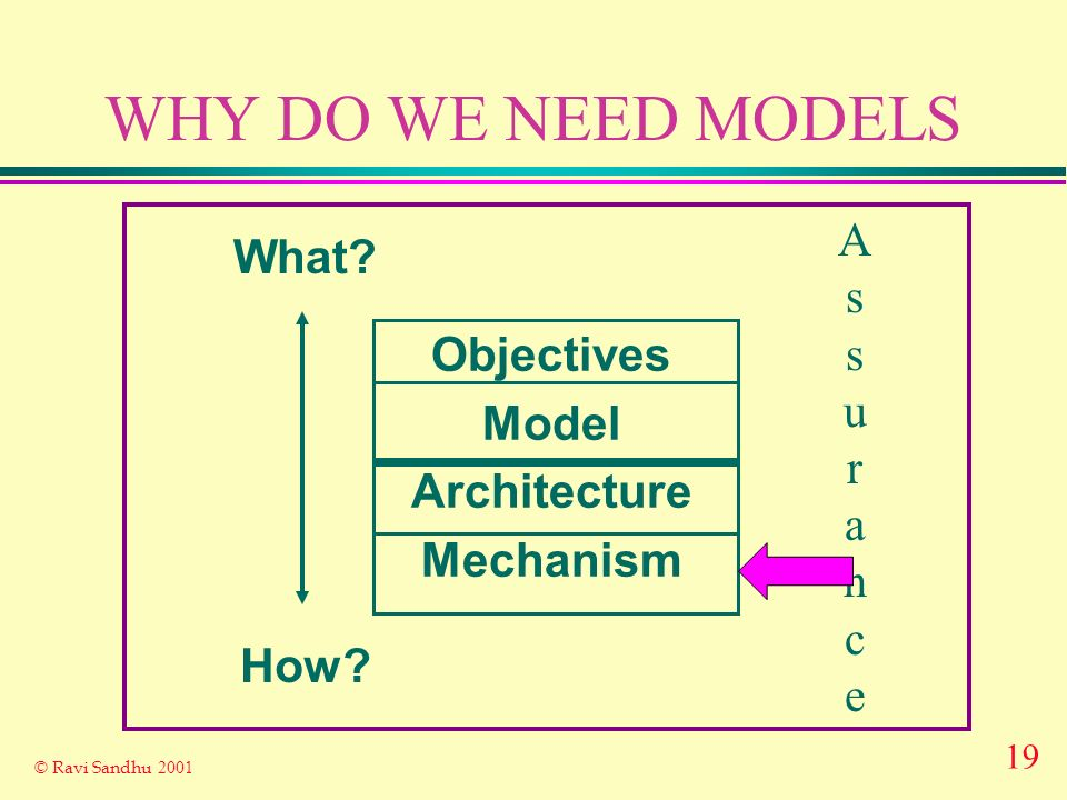 19 © Ravi Sandhu 2001 WHY DO WE NEED MODELS Objectives Model Architecture Mechanism What? How? AssuranceAssurance