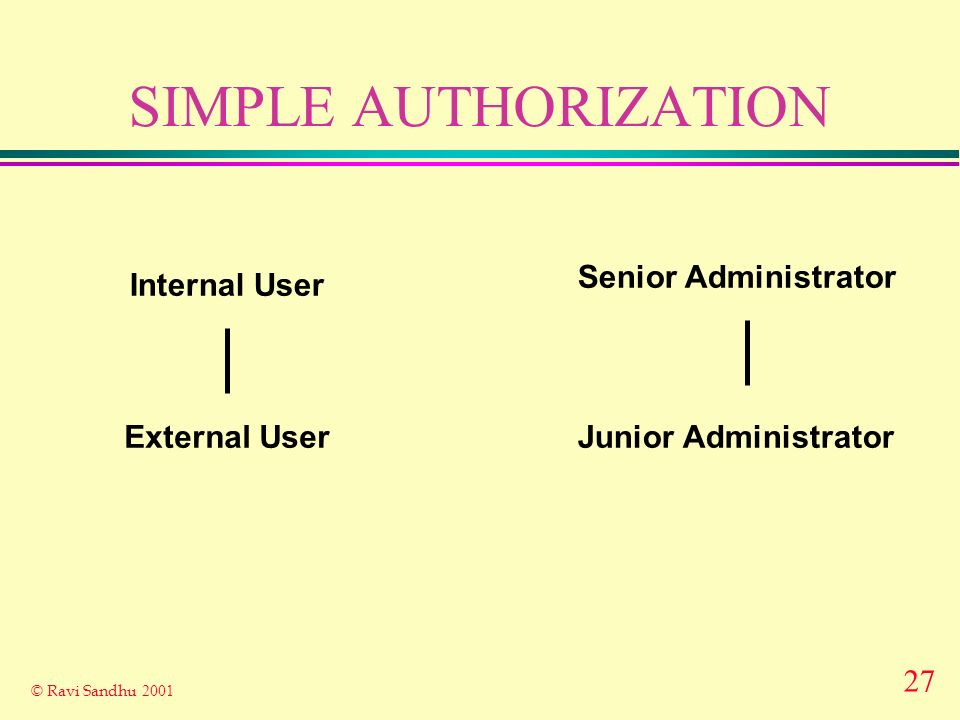 27 © Ravi Sandhu 2001 SIMPLE AUTHORIZATION External User Internal User Senior Administrator Junior Administrator