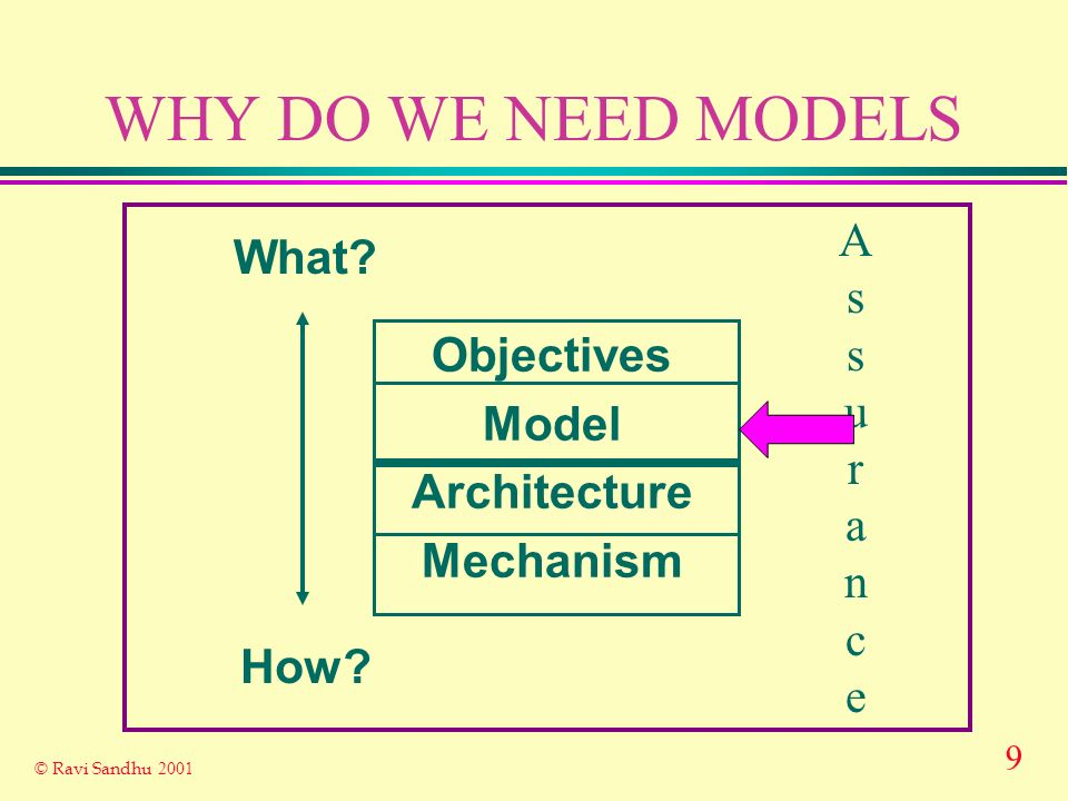 9 © Ravi Sandhu 2001 WHY DO WE NEED MODELS Objectives Model Architecture Mechanism What? How? AssuranceAssurance