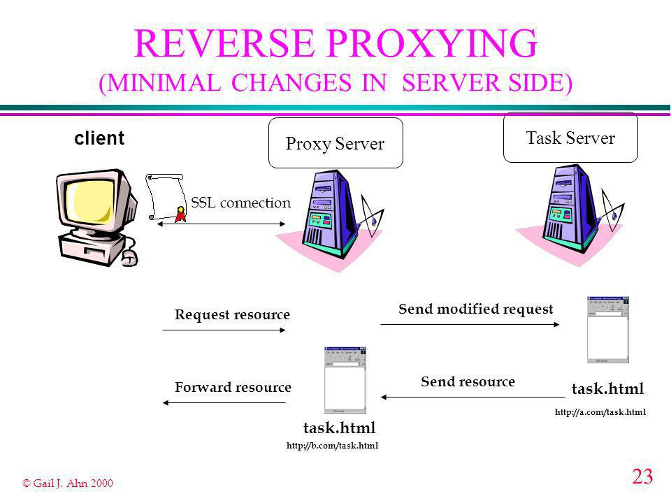 23 © Gail J. Ahn 2000 client Task Server SSL connection Proxy Server task.html Request resource Forward resource Send resource Send modified request t